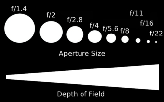 aperture-scale-depth-of-field